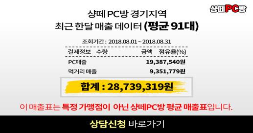 샹떼 PC방 경기지역 최근 한달 매출 데이터